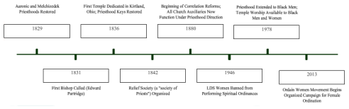Notable Events in the Restoration of the Priesthood Click to Enlarge